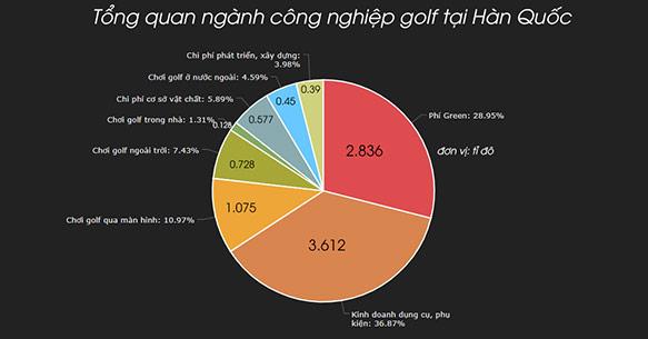Bạn có muốn tìm hiểu người dân xứ sở Kim Chi đang chơi Golf như thế nào?